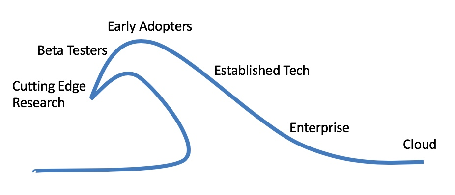 Image used in presentation representing the technology adoption wave